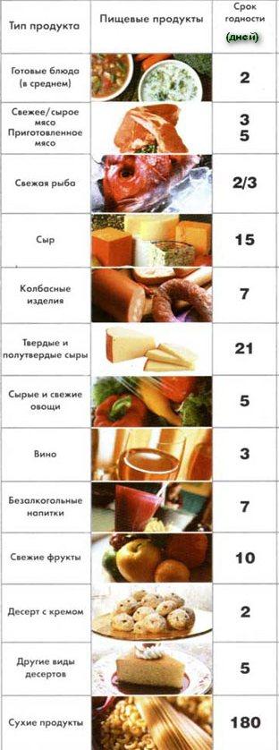 правила и сроки годности хранения пищевых продуктов увидите