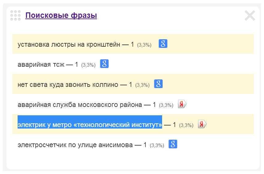 Электрик у метро Технологический институт.
