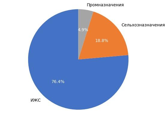 Выборка земельных участков в Кирове в феврале 2018 года.
