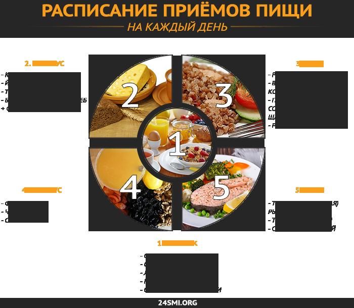 Программа питания для похудения девушке
