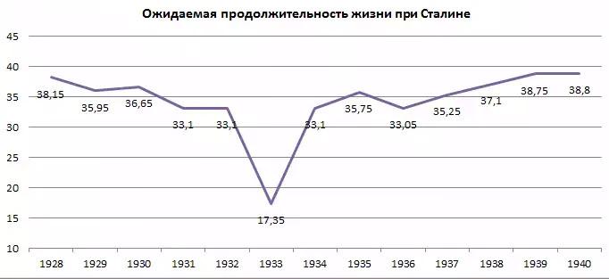 ожидаемая продолжительность жизни при Сталине