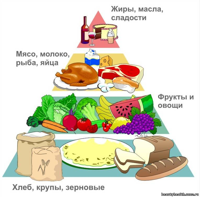 Пирамида питания открытки фото рисунки картинки поздравления