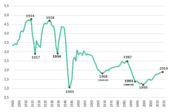 pic Число рождений в России в 1900-2015 годах, млн