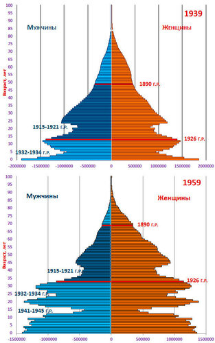 pic Возрастные пирамиды населения России 1939 и 1959 гг.