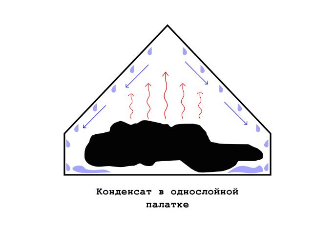 конденсат в однослойной палатке