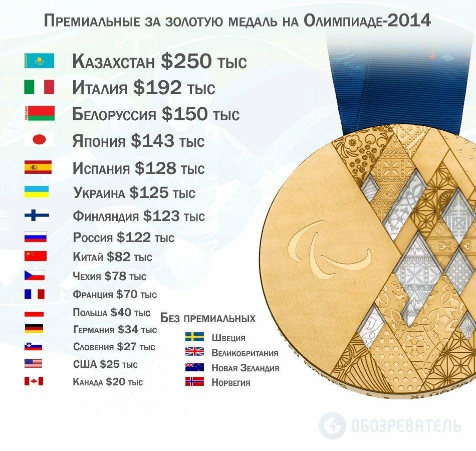 Премиальные за золотую медаль на Олимпиаде-2014