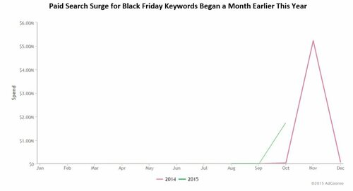 Black-Friday-Starts-Early-Sept-27-to-Nov-22-AdGooroo.jpg