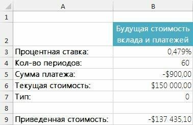 Рис. 1. Вычисление будущей стоимости вклада и платежей
