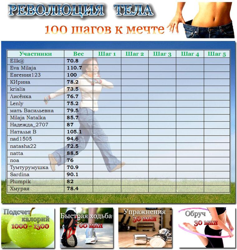 Таблица Для Похудения Форум. 10 лучших сайтов про диеты и похудение
