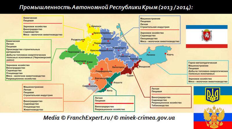 Промышленность Крым 2014