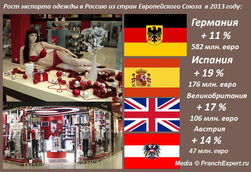 Экспорт одежды из Европы в Россию