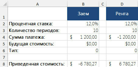Рис. 1. Вычисление приведенной стоимости