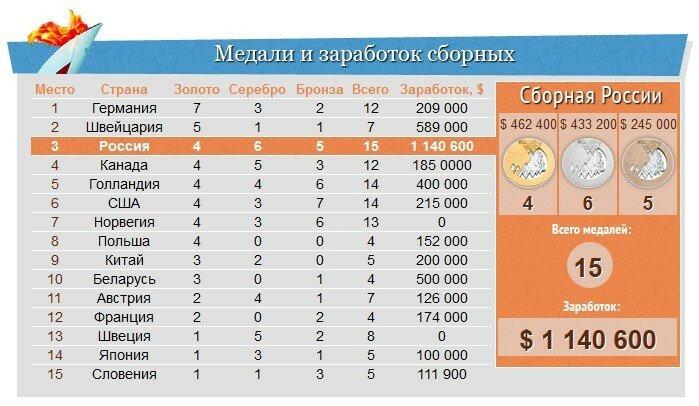 сколько сборные заработают на медалях