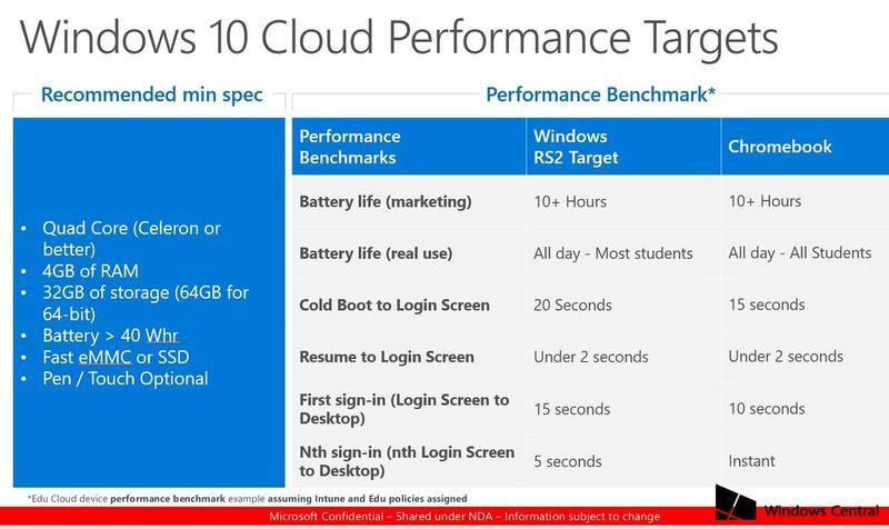 Microsoft готовит презентацию новейшей версииОС Windows 10 Cloud
