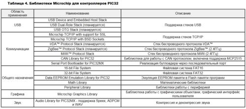 PIC32MX. 32-разрядные микроконтроллеры от Microchip 0_139dcf_a5320c68_L
