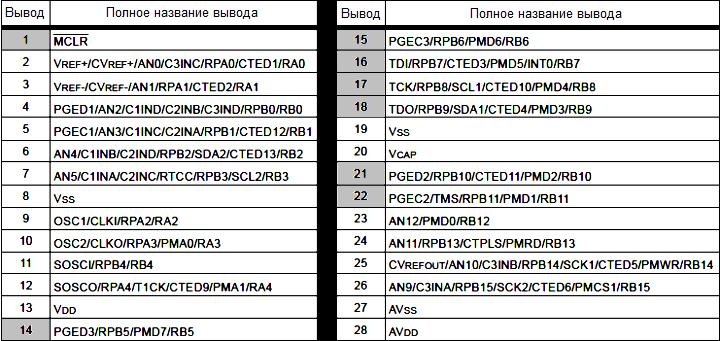 PIC32MX. Микроконтроллер PIC32MX270F256B (SPDIP) 0_150a1b_63421e65_orig